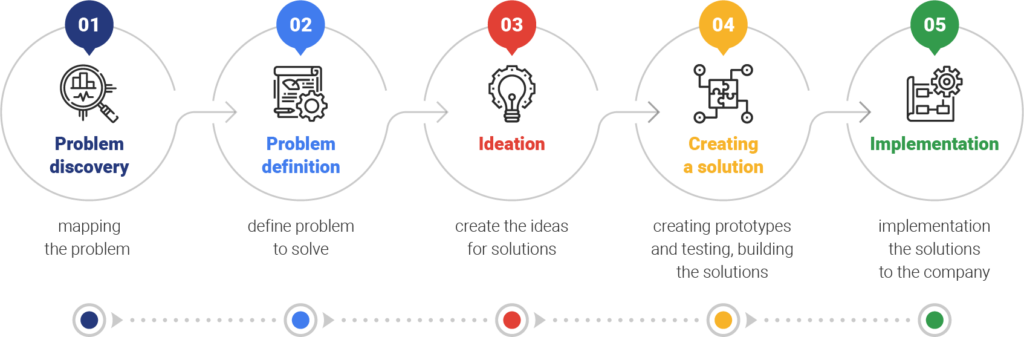 Creating the innovations chart